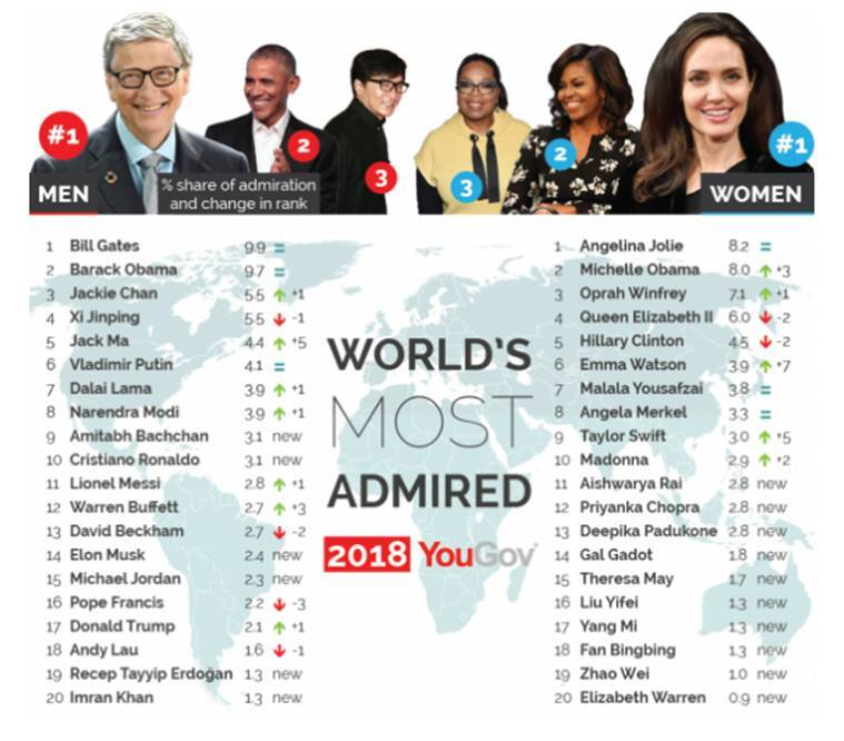 World's Most admired, World's Most admired YouGov, World's Most admired indians, Priyanka Chopra, Aishwarya Rai Bachchan, Deepika Padukone, Narendra Modi, World's Most admired women, World's Most admired men, indian express, indian express news