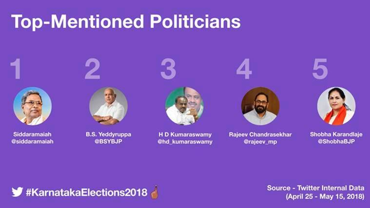 Karnataka Election 2018 creates buzz on Twitter, sees over 3 million mention