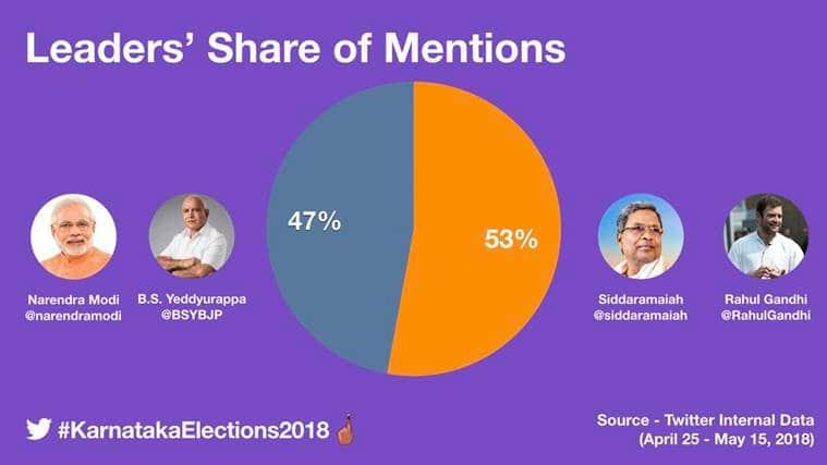 Karnataka Election 2018 creates buzz on Twitter, sees over 3 million mention