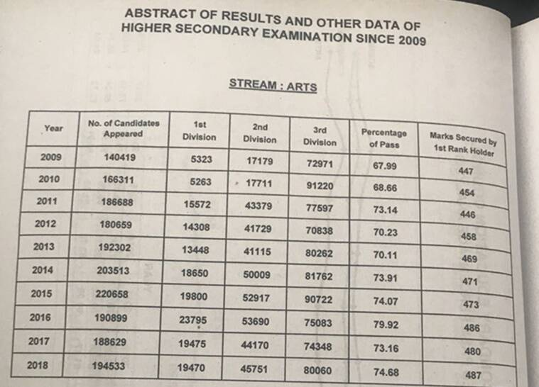 Assam AHSEC HS result 2018 highlights: Class 12th result at ahsec.nic.in,  toppers names, merit list, pass percentage | Education News,The Indian  Express