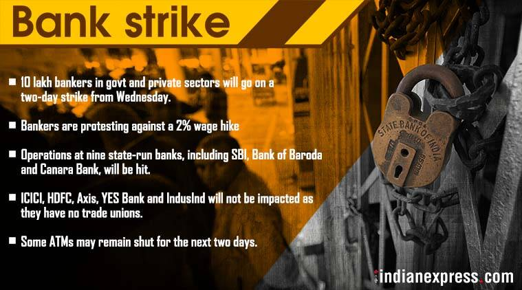 bank strike may 2018, bank strike, banks closed, all India bank strike, SBI bank shut down, bank unions strike, bank employees wage hike, Indian Banks Association, ATM cash crunch