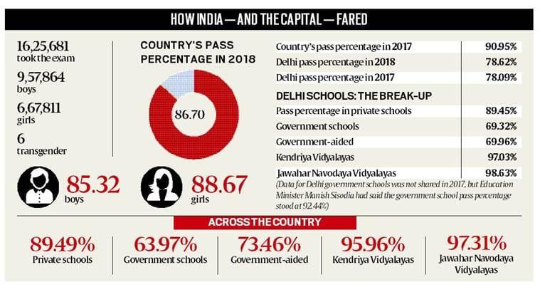 cbse, cbse 10th results, cbse.ac.in, cbse 2018 delhi result, govt school board result, delhi govt schools, indian express