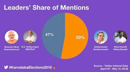 Karnataka elections 2018: On Twitter, Siddaramaiah-led Congress outsmarts Yeddyurappa-led BJP