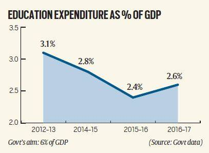education sector after four years of modi-led NDA government