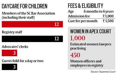 supreme court, creche, sc creche, day care, child care, working parents in supreme court, indian express
