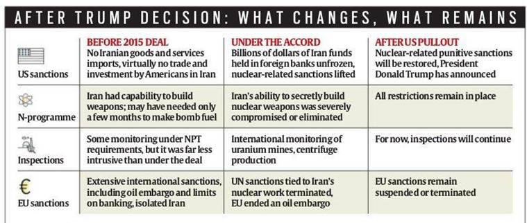What Donald Trump's pullout from Iran deal means for India