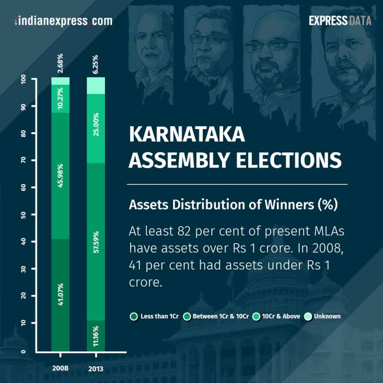 karnataka elections results