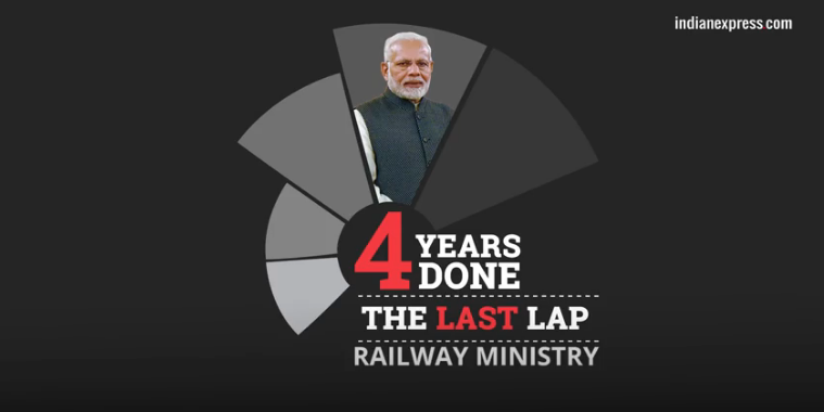 Four years of the Modi government: A report card of the railwayministry