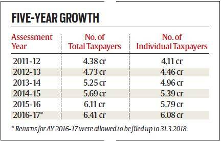 In 5 years, 46% hike in base: Tax net widens as individuals fuel the surge