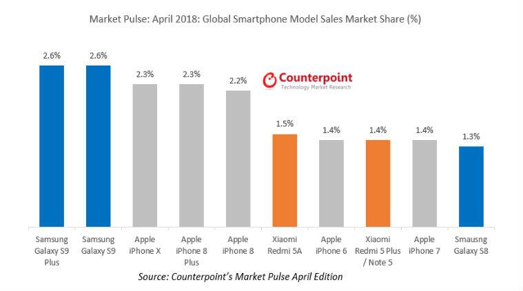 Samsung, Galaxy S9+, Galaxy S9, iPhone X, Apple iPhone X, Galaxy S8, Xiaomi Redmi 5A, Note 5, iPhone 6, iPhone 7, iPhone 8, iPhone 8 Plus, Counterpoint Market Pulse April
