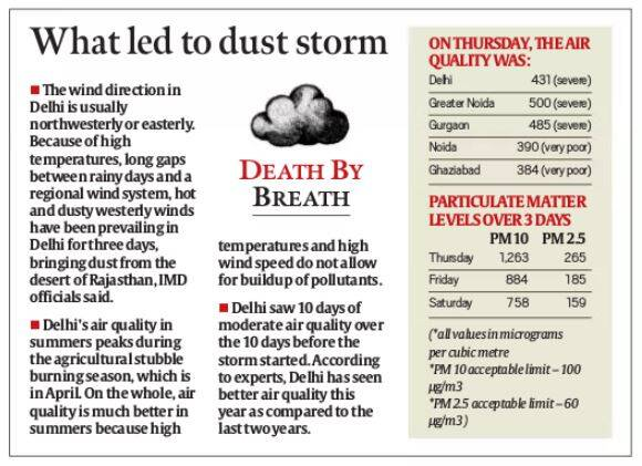 Delhis air quality severe due to dust storm in western India