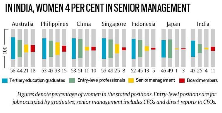 women in the workforce, asia pacific gender stats, Polvaram irrigation project, nasa, signs of alien life, indian express