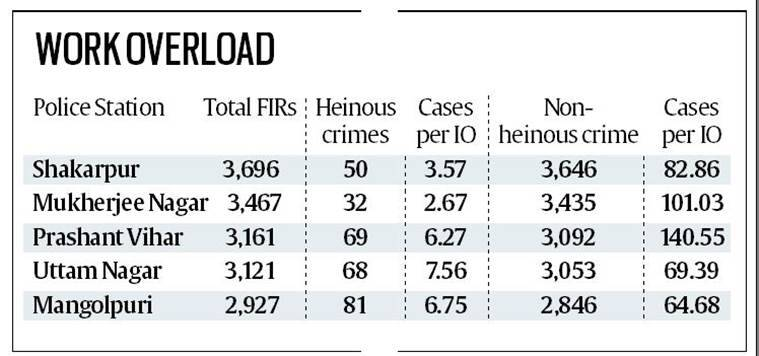 delhi police, police stations, police io, investigation officer, indian express