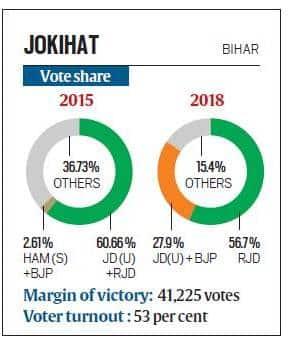 lok sabha bypolls, lok sabha bypoll results, bihar, rld, jdu, jokihat lok sabha seat, indian express