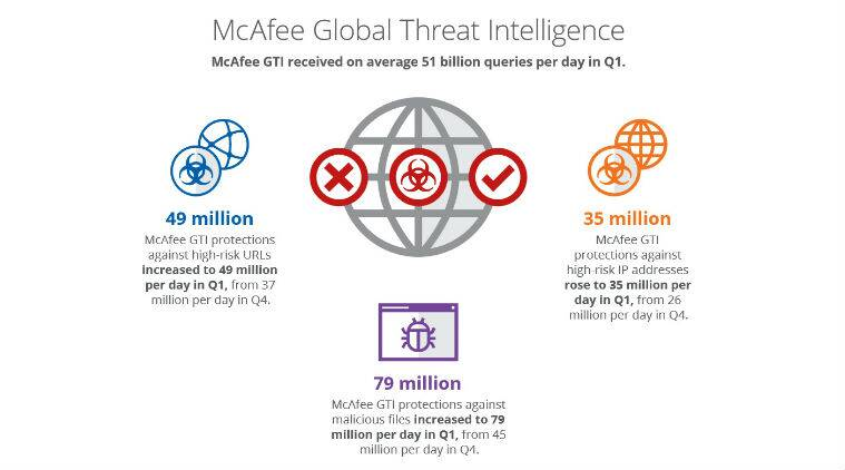 mcafee and cryptocurrency