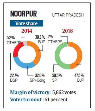 assembly bypolls, noorpur, assembly bypoll results, noorpur byelection result, uttar pradesh, bijnor district, bjp, sp, indian express