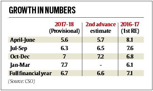 Provisional estimates: Good rabi crop, uptick in factory output lift GDP up to 7.7%