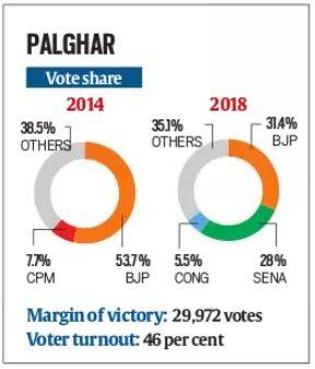 Lok Sabha bypoll results: In Palghar, north Indian votes, chinks in strategy cost Shiv Sena heavily