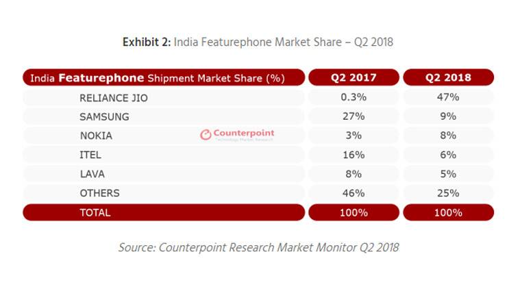 samsung, xiaomi, samsung xiaomi q2 2018 market share, india sales counterpoint, samsung, xiaomi, vivo, oppo, huawei, honor, reliance jio, itel, lava, counterpoint research