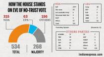 No-confidence motion: Shiv Sena, BJD to abstain from voting, Lok Sabha strength down to 497