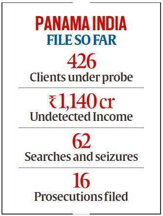panama papers, panama papers leak, Finanace ministry, income tax, offshore companies, Mossack Fonseca, tax evasion, indian express news, Panama news