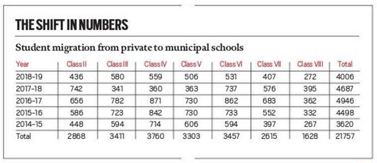 Almost 22,000 students shift from private to Ahmedabad Municipal Schools in five years