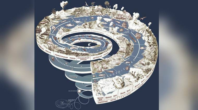 Meghalayan Age, Ice Age, Holocene Epoch, International Commission on Stratigraphy, Geologic Time Scale,