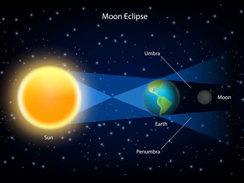 Lunar eclipse 2018, chandra grahan