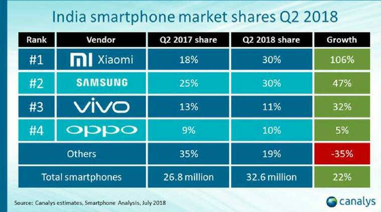 Xiaomi, Xiaomi shipments India Q2 2018, Redmi 5A, Samsung, Galaxy J2 Pro, Canalys, Canalys Q2 2018, smartphone shipments in India in Q2 2018, Xiaomi phones in India under Rs 10,000, best samsung phones in India under Rs 10,000