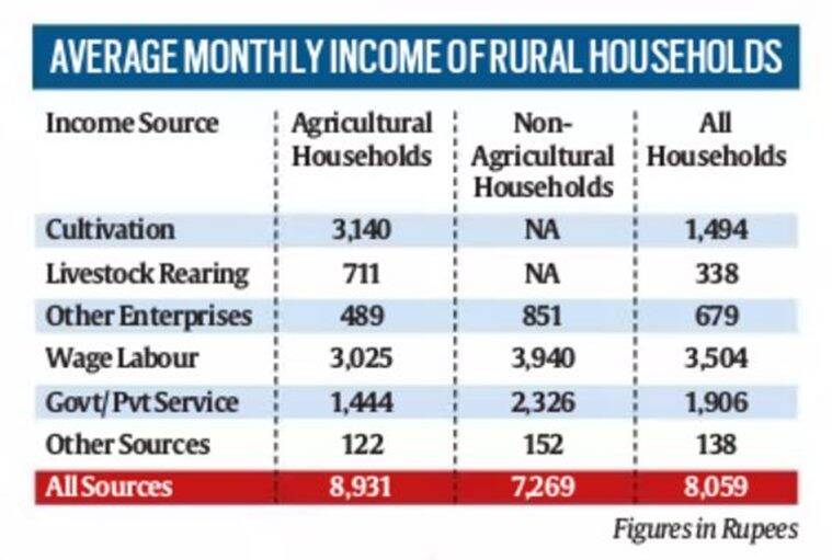 Only 23% of rural income from farming, reveals NABARD 2016-17 survey