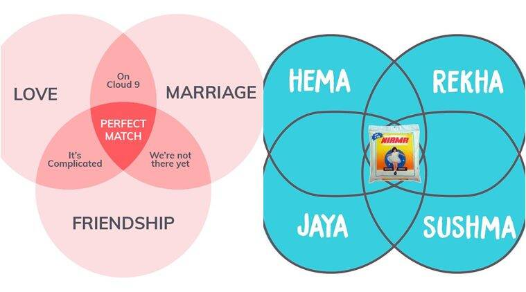These Desi Versions Of The Venn Diagram Memes Will Leave