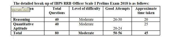 ibps rrb, ibps.in, ibps rrb analysis