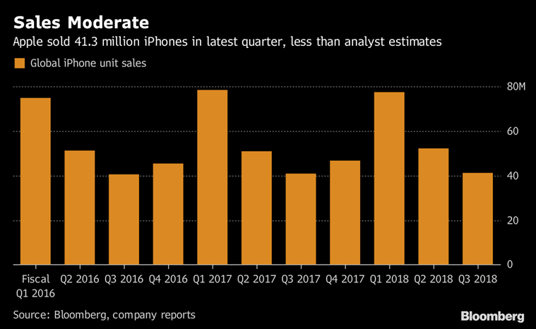 iPhone sales miss estimates, but sell for higher price
