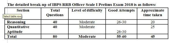 IBPS RRB, ibps rrb officer scale 1, ibps rrb analysis, rrb analysis