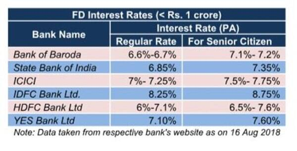 Best investment options in india 2020 for senior citizens