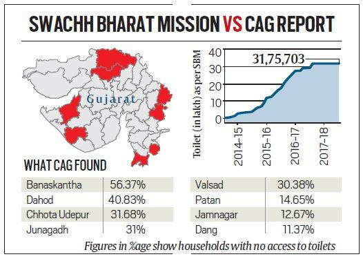 CAG report picks holes in Gujarat's Open Defecation-free claim