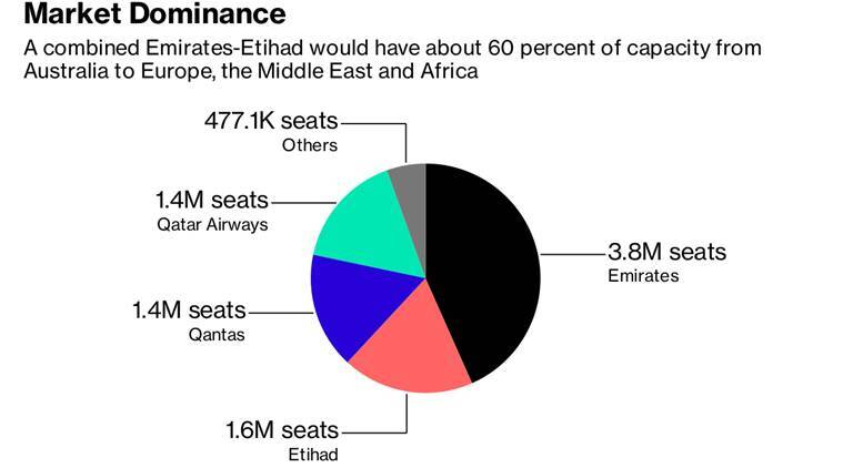 Emirates-Etihad may be airline deal of the decade. Here's why.