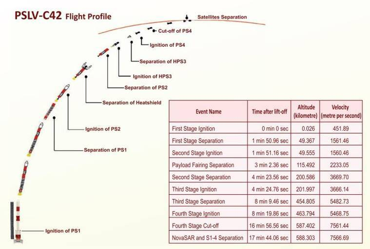 What is ISRO's PSLV-C42 mission?
