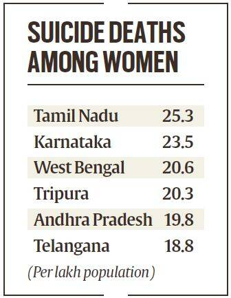 Suicides in India, women Suicides in India, world study on suicides, indians suicides, India suicide rate, india Suicides rate in india, suicidal deaths, suicide study, Indian express