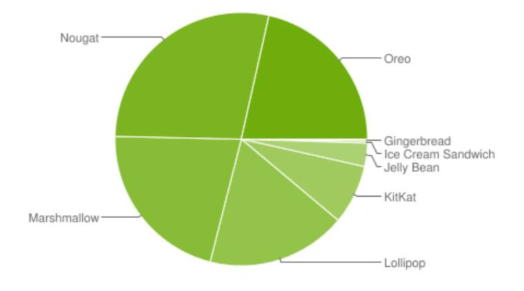 Android adoption, Android Pie rollout, Google Android adoption data, Android updates, Google data on Android, Android Nougat, smartphones running Android Pie, Android Pie vs Android Oreo, Android 9 Pie update, Android Oreo devices