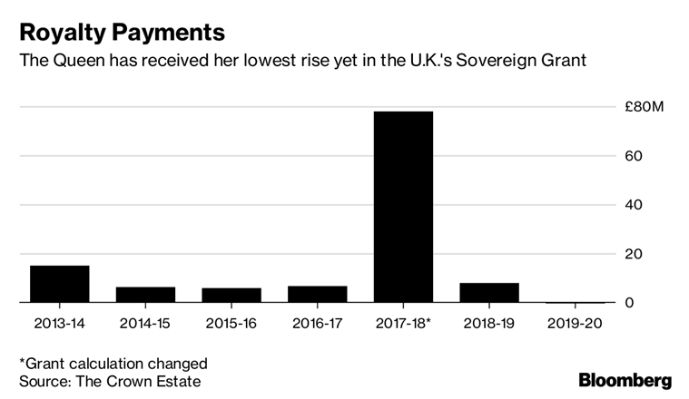 Queen Elizabeth II receives record-low increase in latest budget