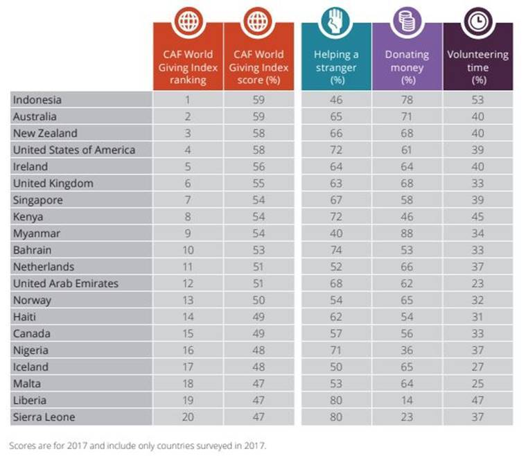 India ranks 124 in World Giving Index but has highest number