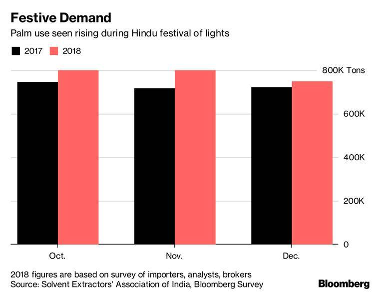 Diwali May Spark Palm Demand in World's Top Buyer