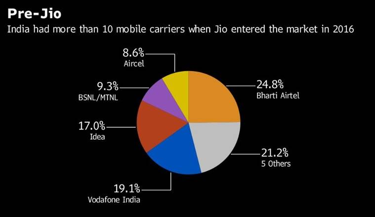 Four charts that show how Reliance Jio has shaken up India's telecom industry