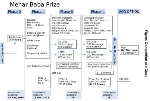 IAF's Mehar Baba Prize, India's first competition in defence