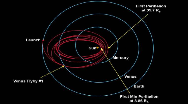 Spacecraft, Spaceflight, Outer space, Discovery and exploration of the Solar System, Parker Solar Probe, Gravity assist, Planetary flyby, NASA, Observations and explorations of Venus, MESSENGER, radio communications, National Aeronautics and Space