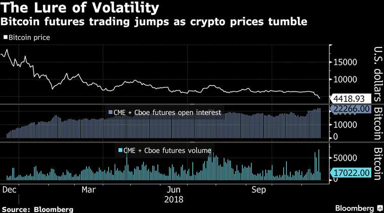 No end in sight for crypto sell-off as Bitcoin approaches $4,000