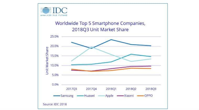 Samsung, Apple iPhone XS shipments, IDC smartphone shipment report, Huawei market share, Q3 2018 IDC report, Samsung Galaxy Note 9, global smartphone shipments 2018, Huawei P20 Pro, latest IDC report, OnePlus 6T, Xiaomi phones, smartphone shipments report