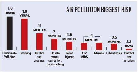 Air pollution deadlier than smoking, war and Aids, study says