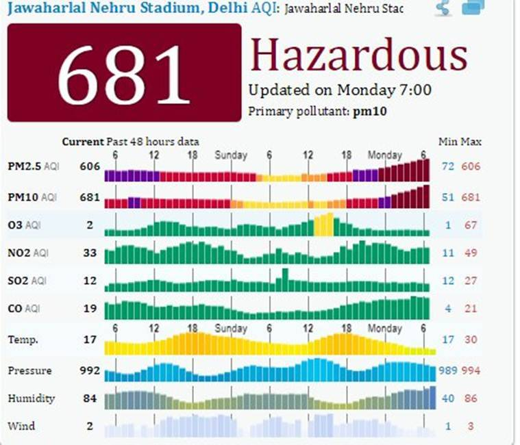 Delhi's air quality deteriorates to 'hazardous' category, PM 10 breaches 700 mark at Mandir Marg